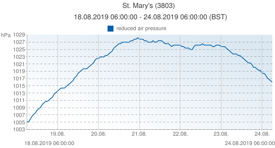 St. Mary's, United Kingdom (3803): reduced air pressure: 18.08.2019 06:00:00 - 24.08.2019 06:00:00 (BST)